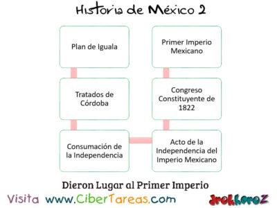 Modelo Político en el Proyecto Imperial – Historia de México 2 1