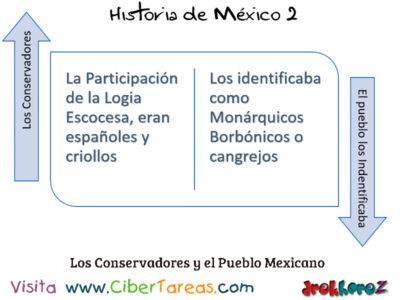 Conservadores Monárquicos y Borbónicos en los Primeros Gobiernos Independientes – Historia de México 2 0
