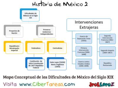 Dificultades en México del Siglo XIX internas y Externas – Historia de México 2 0
