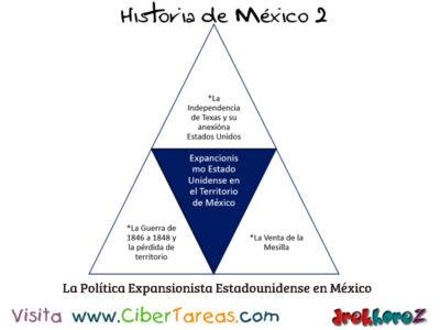 La Politica Expansionista estado Unidense en Mexico Historia de Mexico