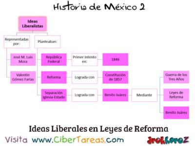 Guerra de los Tres Años y las dificultades internas y externas para consolidar en Historia de México 2 1