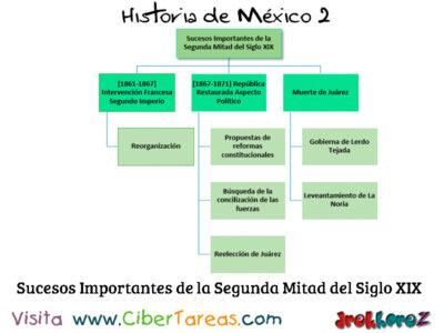 Los Sucesos Importantes y el fin de la República Restaurada – Historia de México 2 2