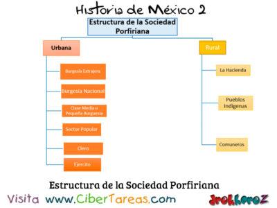 Las Características Sociales las causas de su Decadencia – Historia de México 2 0