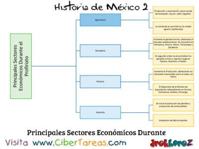Los Sectores Económicos en el Régimen Porfirista – Historia de México 2 1