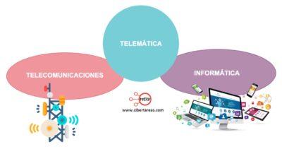 Concepto de Telemática – Sistemas telemáticos 0