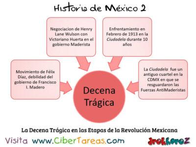 Decena Trágica en las Etapas de la Revolución Mexicana – Historia de México 2 0