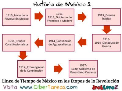 Línea del Tiempo de México en las Etapas de la Revolución Mexicana – Historia de Mexicana 2 0