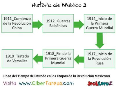 Línea del Tiempo del Mundo en las Etapas de la Revolución Mexicana – Historia de Mexicana 2 0