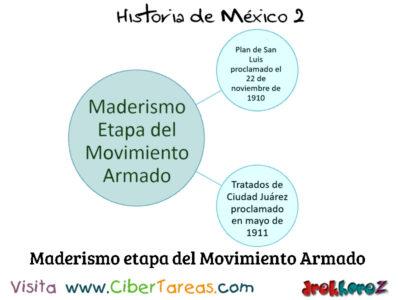 Maderismo en las Etapas de la Revolución Mexicana – Historia de México 2 0