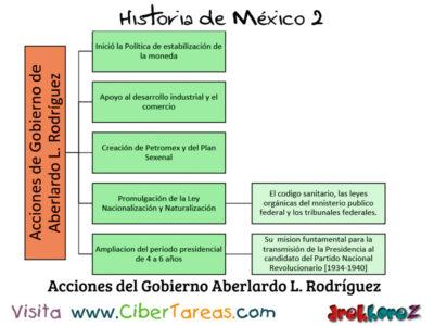 Gobierno de Abelardo L. Rodríguez en la Importancia de las instituciones – Historia de México 2 1