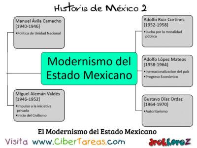 El Modernismo del Estado Mexicano Mapa Conceptual Historia de Mexico