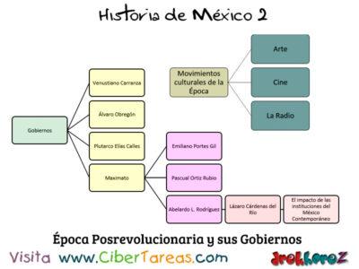 Mapa Conceptual de la Época Posrevolucionaria en la importancia de las instituciones – Historia de México 2 0