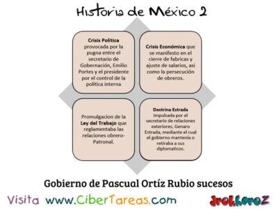 Gobierno de Pascual Ortíz Rubio en la Importancia de las instituciones – Historia de México 2 1