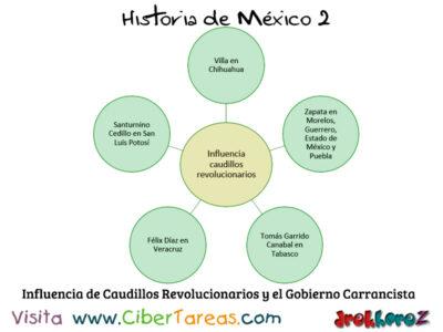 Gobierno de Venustiano Carranza en las Instituciones y la Posrevolución – Historia de México 0