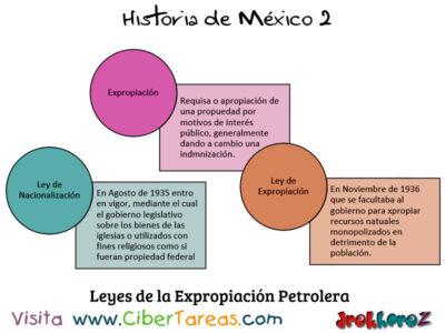 Expropiación Petrolera en la importancia de las instituciones – Historia de México 2 0