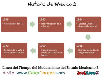 Linea del Tiempo del Modernismo del Estado Mexicano  Historia de Mexico