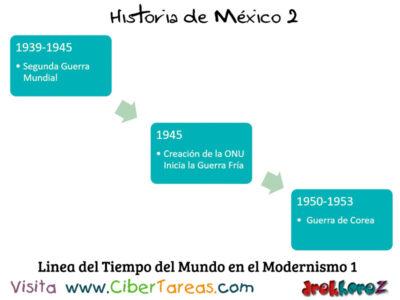 Linea del Tiempo del Mundo en el Modernismo del Estado Mexicano  Historia de Mexico