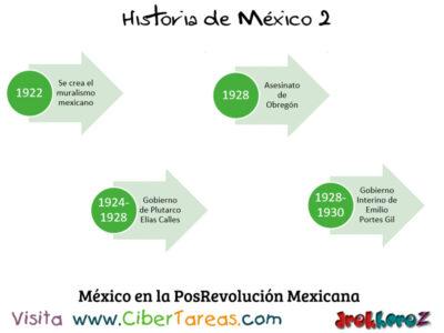 Linea del Tiempo de México en las Instituciones y la Posrevolución – Historia de México 2 1