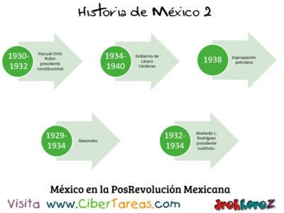 Linea del Tiempo de México en las Instituciones y la Posrevolución – Historia de México 2 2