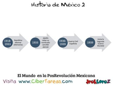 Linea del tiempo del Mundo en las instituciones y la Posrevolución – Historia de México 2 0