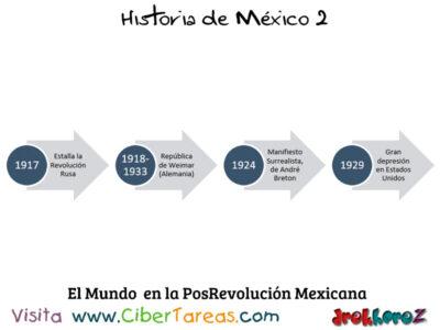 Linea del tiempo del Mundo en las instituciones y la Posrevolución – Historia de México 2 1