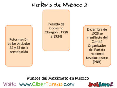 Periodo del Gobierno del Maximato en la importancia de las instituciones – Historia de México 2 0
