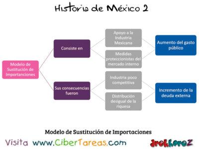 Modelo de Sustitucion de Importaciones Desarrollo Estabilizador en el Modernismo del Estado Mexicano Historia de Mexico