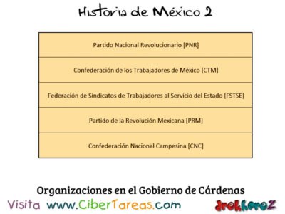 Situación Política Cardenista en la importancia de las instituciones – Historia de México 2 2
