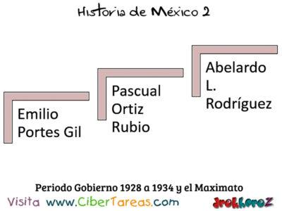 Periodo del Gobierno del Maximato en la importancia de las instituciones – Historia de México 2 1