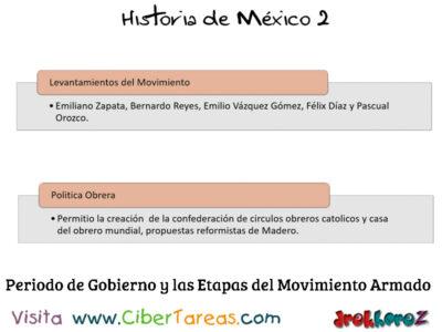 Periodo de Gobierno y las Etapas de la Revolución Mexicana – Historia de México 2 0