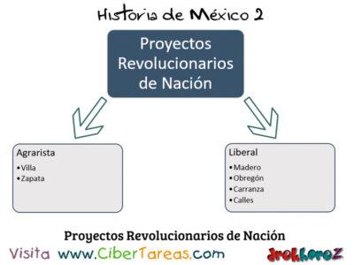Diversos Movimientos revolucionarios en los proyectos de las etapas de la revolución mexicana – Historia de México 2 0
