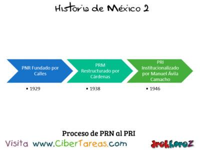 Situación Política Cardenista en la importancia de las instituciones – Historia de México 2 0