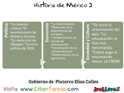Gobierno de Plutarco Elias Calles en la Importancia de las instituciones – Historia de México 2, 2