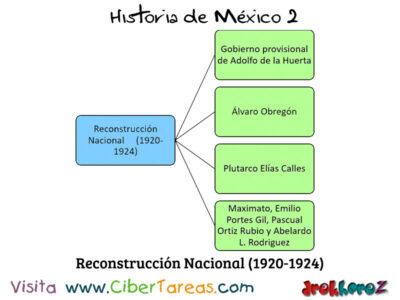 Gobierno Provisional de Adolfo de la Huerta en la Importancia de las instituciones – Historia de México 2 2