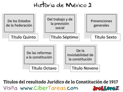 Resultados Jurídicos de las Etapas de la Revolución Mexicana – Historia de México 2 1