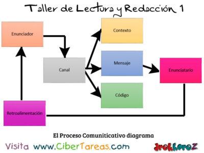 El Proceso Comuniticativo diagrama Taller de Lectura y Redaccion