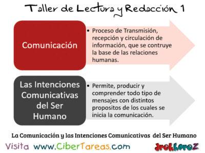 La Comunicacion y las intencines comunicativas del ser humano Taller de Lectura y Redaccion