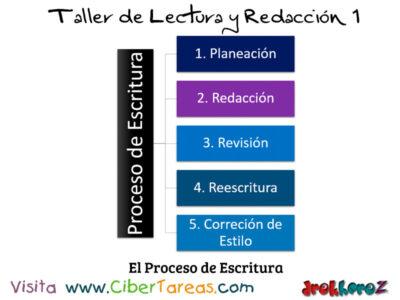 El Proceso de Escritura  Taller de Lectura y Redaccion