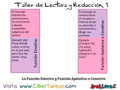La Funcion Emotiva y Funcion Apelativa o Conativa Taller de Lectura y Redaccion