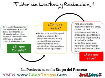 La Poslectura en el proceso de la lectura Taller de Lectura y Redaccion