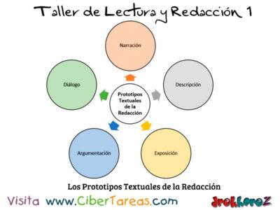Los Prototipos Textuales de la Redaccion Taller de Lectura y Redaccion